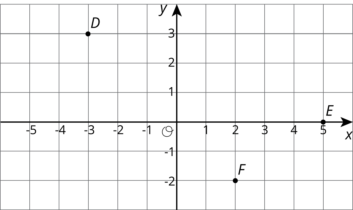 "Three points labeled , D, E, and F, are plotted on a coordinate grid with the origin labeled ""O."" The x axis has the numbers negative 5 through 5 indicated. The y axis has the numbers negative 2 through 3 indicated. Point D is located at negative 3 comma 3. Point E is located at 5 comma 0. Point F is located at 2 comma negative 2."