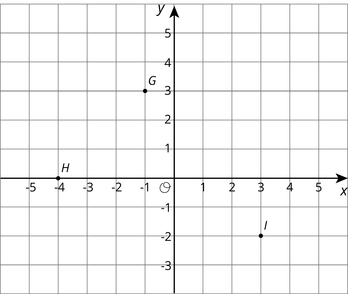 "Three points labeled, G, H, and I, are plotted on a coordinate grid with the origin labeled ""O."" Thex axis has the numbers negative 5 through 5 indicated. The y axis has the numbers negative 3 through 5 indicated. Point G is located at negative 1 comma 3. Point H is located at negative 4 comma 0. Point I is located at 3 comma negative 2."