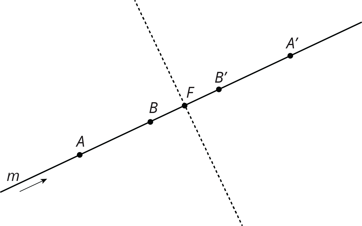 A line, labelled M. Points A, B, F, B prime and A prime are labelled on the line. A line of reflection intersects the line at point F and is perpendicular to the line M.