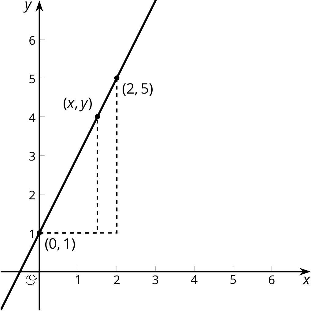 A line graphed in the x y plane with the origin labeled O. The number 1 through 6 are indicated on each axis. The line begins in quadrant 3, slants upward and to the right passing through the points zero comma one, x comma y, and 2 comma 5.