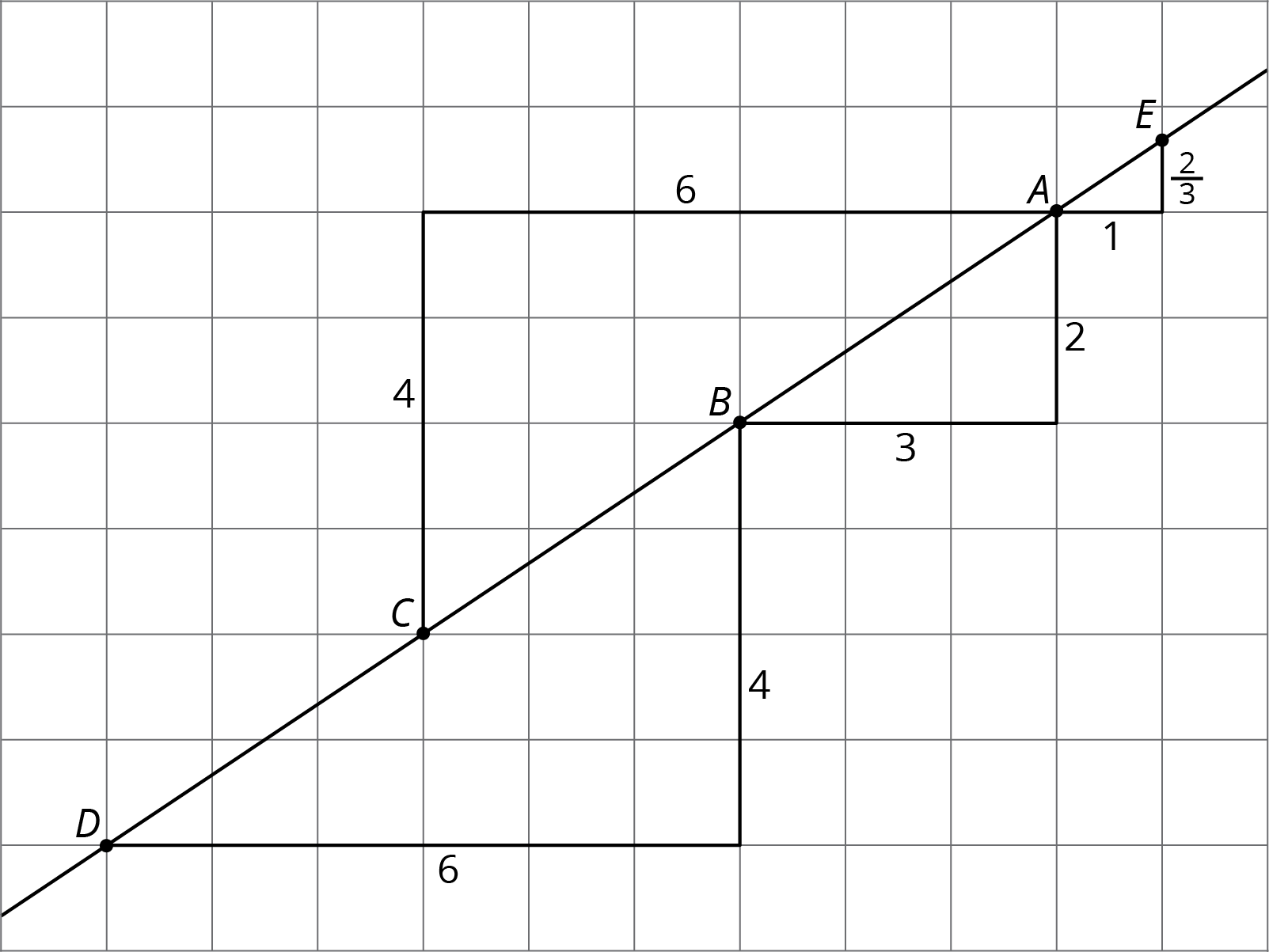 worksheet Slope Triangles Worksheet grade 8 unit 2 10 open up resources these four triangles are all examples of slope one side a triangle is on the line vertical and another horizontal