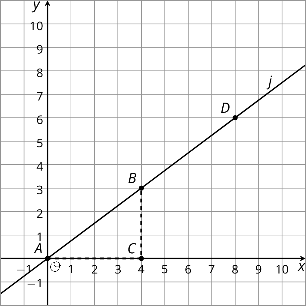 Line j is graphed in the coordinate plane with the origin labeled O. The numbers 1 through 10 are indicated on each axis. The line begins in quadrant 3 and slants upward and to the right passing through the point labeled A at zero comma zero, the point labeled B at 4 comma 3, and the point labeled D at 8 comma 6. Point C is also indicated at 4 comma zero.