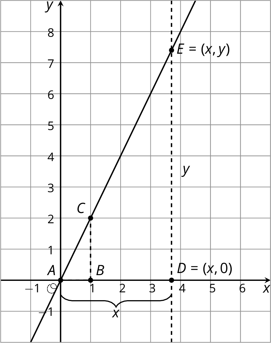 A line graphed in the x y plane with the origin labeled O. The numbers negative 1 through 6 are indicated on the x axis and the numbers negative 1 through 8 are indicated on the y axis. The line begins in quadrant 3, slants upwards and to right passing through the point zero comma zero which is labeled A, the point one comma 2 which is labeled C, and the point x comma y which is labeled E. Point B is indicated directly below point C at one comma zero and point D is indicated directly below point E at x comma zero.