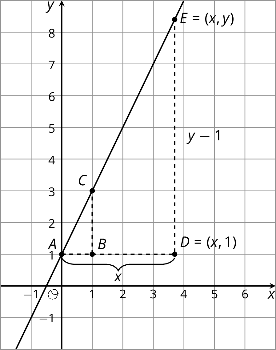 A line graphed in the x y plane with the origin labeled O. The numbers negative 1 through 6 are indicated on the x axis and the numbers negative 1 through 8 are indicated on the y axis. The line begins in quadrant 3, slants upwards and to right passing through the point zero comma one which is labeled A, the point one comma 3 which is labeled C, and the point x comma y which is labeled E. Point B is indicated directly below point C at one comma one and point D is indicated directly below point E at x comma one. The distance between point a and point d is indicated by x and the distance between point D and point E is indicated by y minus 1.