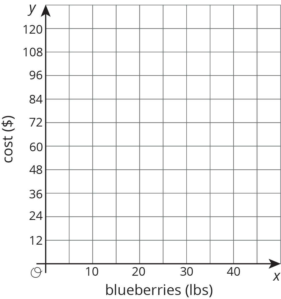 worksheet Graph Paper With X And Y Axis grade 8 unit 3 practice problems open up resources sketch a graph of the relationship between cost and pounds blueberries