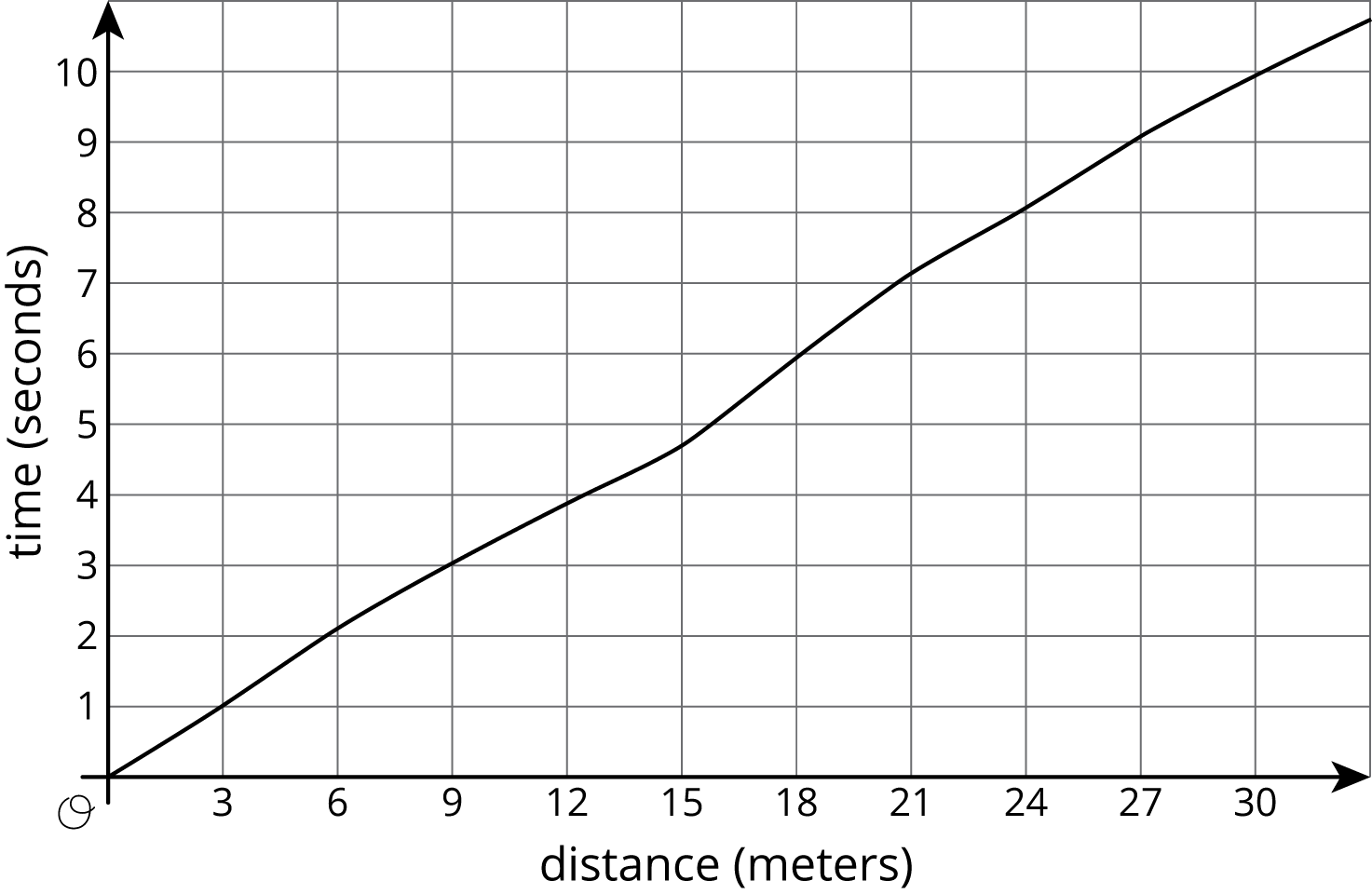 "The graph of a curve in the coordinate plane with the origin labeled ""O"". The horizontal axis is labeled ""distance, in meters"" and the numbers 0 through 30, in increments of 3, are indicated. The vertical axis is labeled ""time, in seconds"" and the numbers 0 through 10 are indicated. The curve begins at the origin and moves steadily upward and to the right. The line passes through the points with approximate coordinates 3 comma 1, 12 comma 4, and 30 comma 10."