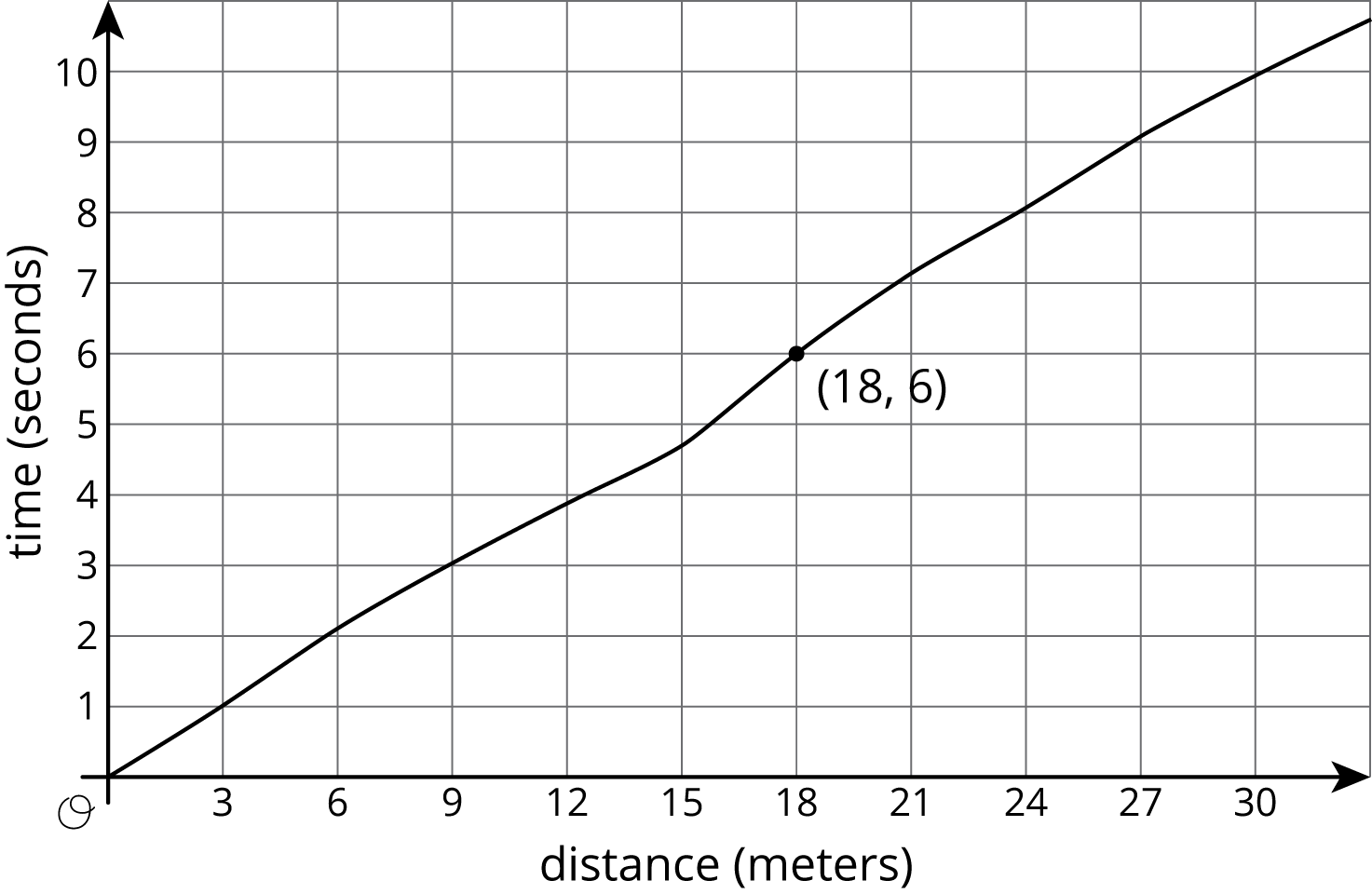 "A graph of a function in the coordinate plane with the origin labeled ""O"". The horizontal axis is labeled ""distance in meters"" and the numbers 0 through 30, in increments of 3, are indicated. The vertical axis is labeled ""time in seconds"" and the numbers 0 through 10 are indicated. The function is approximately linear. It starts at the origin and moves upward and to the right, passing through the points with the coordinates 3 comma 1, 9 comma 3, 18 comma 6, and 30 comma 10."