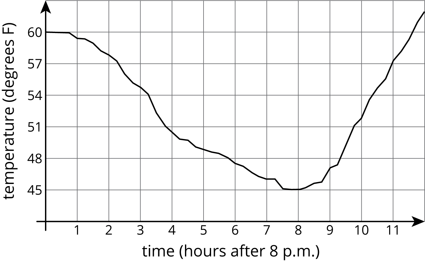 "The graph of a curve on the coordinate plane. The horizontal axis is labeled ""time in hours after 8 pm"" and the numbers 1 through 11 are indicated. The vertical axis is labeled ""temperature in degrees Fahrenheit"" and the numbers 45 through 60, in increments of 3 are indicated. The curve starts on the vertical axis at the point 0 comma 60, and moves downwards and to the right. It continues downward until reaching a minimum point of 8 comma 45, turns, and then moves upward and to the right, passing through the point 11 comma 57."