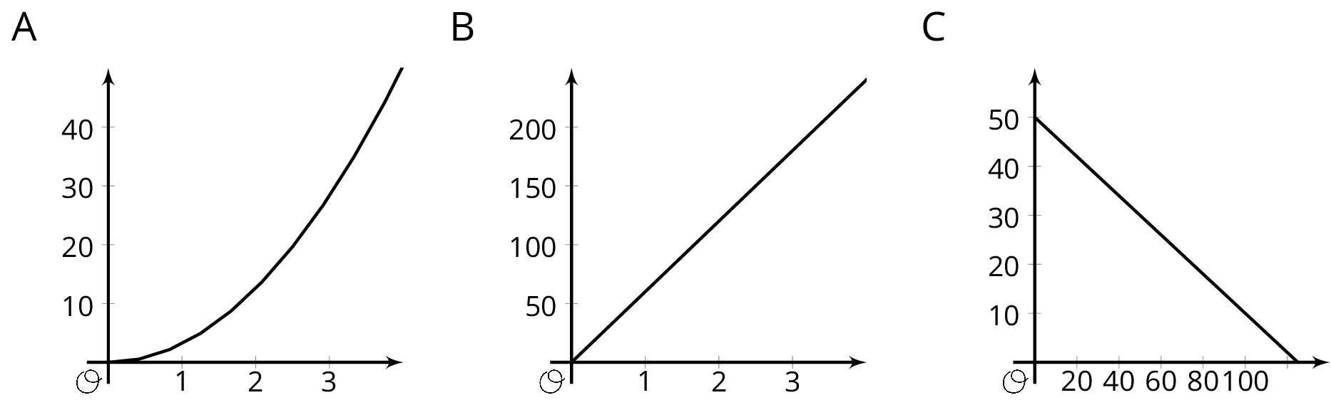 The graphs of three functions on the coordinate plane labeled A, B, and C. Graph A is the graph of a curve with the origin labeled O. The horizontal axis has the numbers 1 through 3 indicated and the vertical axis has the numbers 10 through 40, in increments of 10, indicated. The curve begins at the origin, extends to the right, and then extends upward and to the right. Graph B is the graph of a line with the origin labeled O. The horizontal axis has the numbers 1 through 3 indicated and the vertical axis has the numbers 50 through 200, in increments of 50, indicated. The line begins at the origin and slants upward and to the right. Graph C is the graph of a line with the origin labeled O. The horizontal axis has the nubers 20 through 100, in increments of 20, indicated and the vertical axis has the numbers 10 through 50, in increments 10, indicated. The line begins on the vertical axis at 50 and slants downward and to the right.