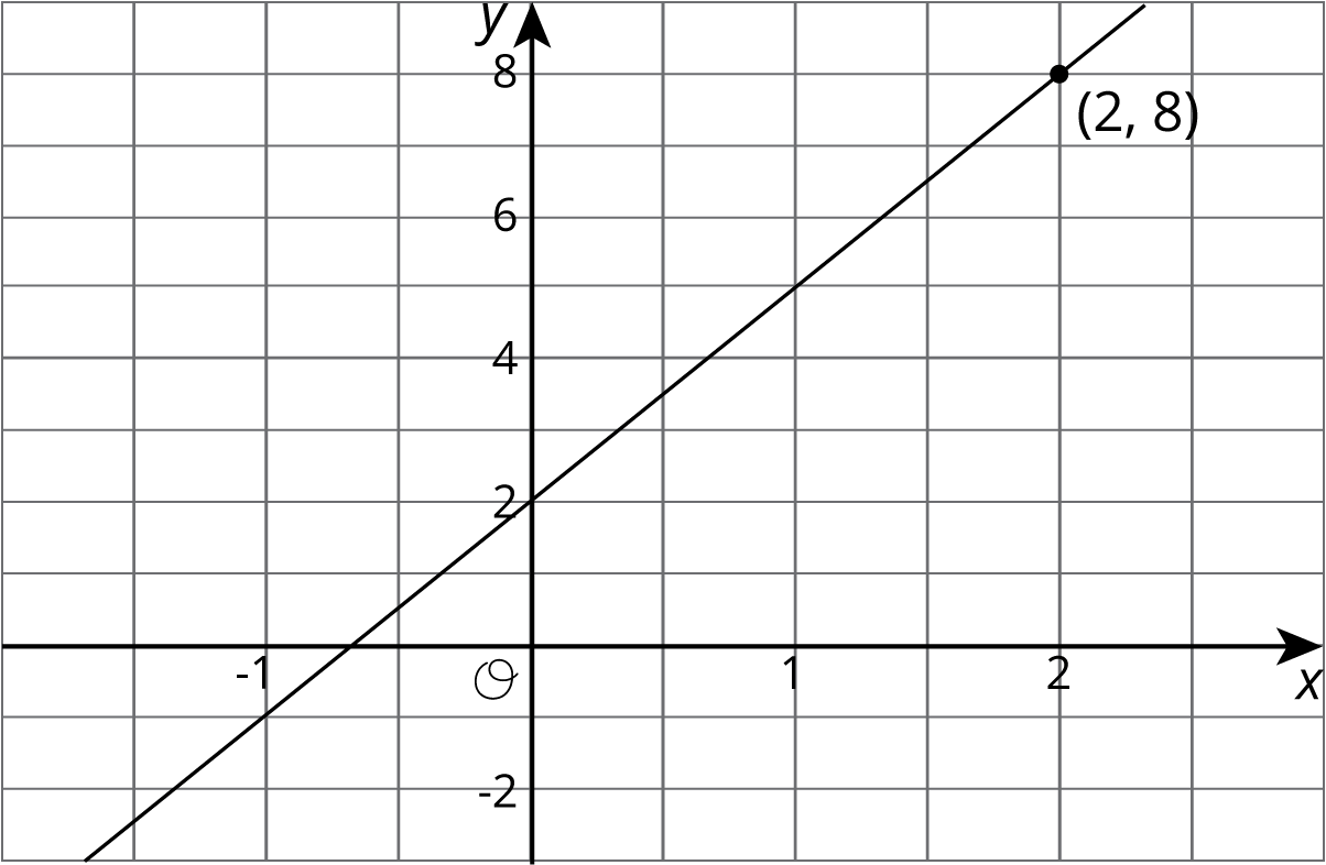 "he graph of a line in the coordinate plane with the origin labeled ""O"". The horizontal axis has the numbers negative 1 through 2 indicated and there are vertical gridlines between each integer. The vertical axis has the numbers negative 2 through 8, in increments of 2, indicated, and there are horizontal grid lines in between each integer. The line begins to the right of the y axis and below the x axis. It slants upward and to the right passing through the point with coordinates negative 1 comma negative 1, crosses the y axis at 2, and passes through the indicated point labeled 2 comma 8."