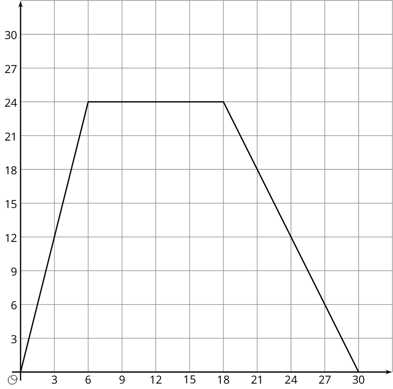 A graph of three connected line segments on the coordinate plane. The numbers 0 through 30, in increments of 3 are indicated on both the horizontal and vertical axes. The first line segment begins at the origin and moves steadily upward and to the right, passing through the point 3 comma 12 and ends at the point 6 comma 24. The second line begins where the first line segment ends, moves horizontally and to the right, ending at the point 18 comma 24. The third line segment begins where the second line segment ends, moves steadily downward and to the right, passing through the point 21 comma 18 and ends at the point 30 comma 0.