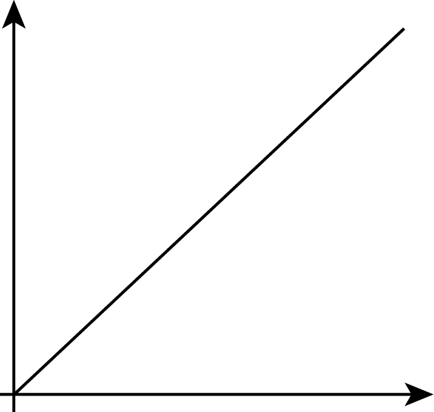 The graph of a line in coordinate plane. The horizontal and vertical axes are not labeled. The line begins at the origin, and moves steadily upward and to the right.