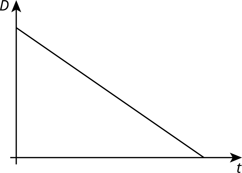 A graph of a line in the t D coordinate plane. The line begins on the vertical D axis and high above the origin. It moves steadily downward and to the right, ending on the horizontal t axis.