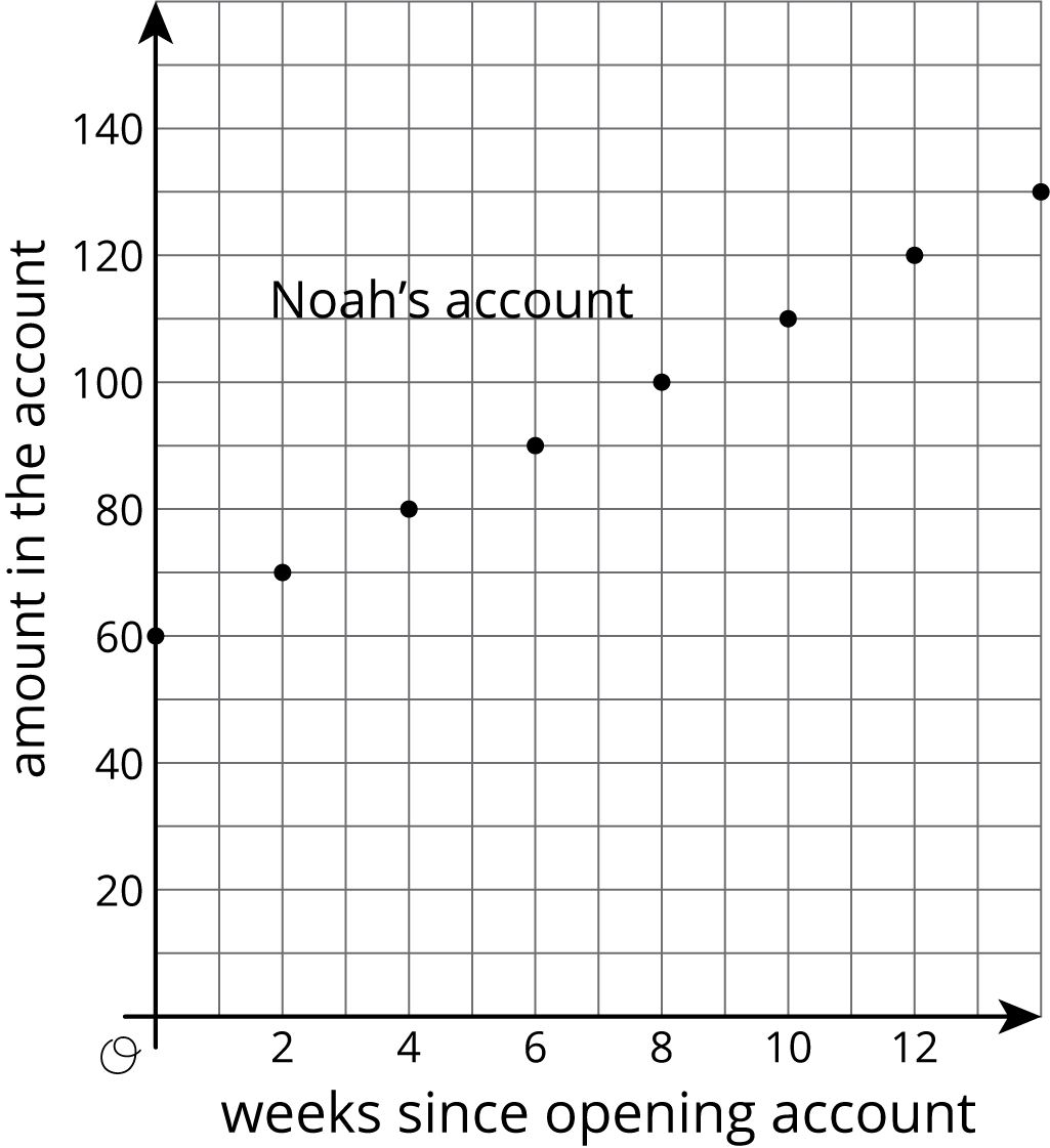 """A graph titled """"Noah's account"""" has eight points plotted in the coordinate plane with the origin labeled """"O"""". The horizontal axis is labeled """"weeks since opening account"""" and the numbers 0 through 12, in increments of 2, are indicated. The vertical axis is labeled """"amount in the account"""" and the numbers 0 through 140, in increments of 20, are indicated. The points have the following coordinates: 0 comma 60; 2 comma 70; 4 comma 80; 6 comma 90; 8 comma 100; 10 comma 110; 12 comma 120; and 14 comma 130."""