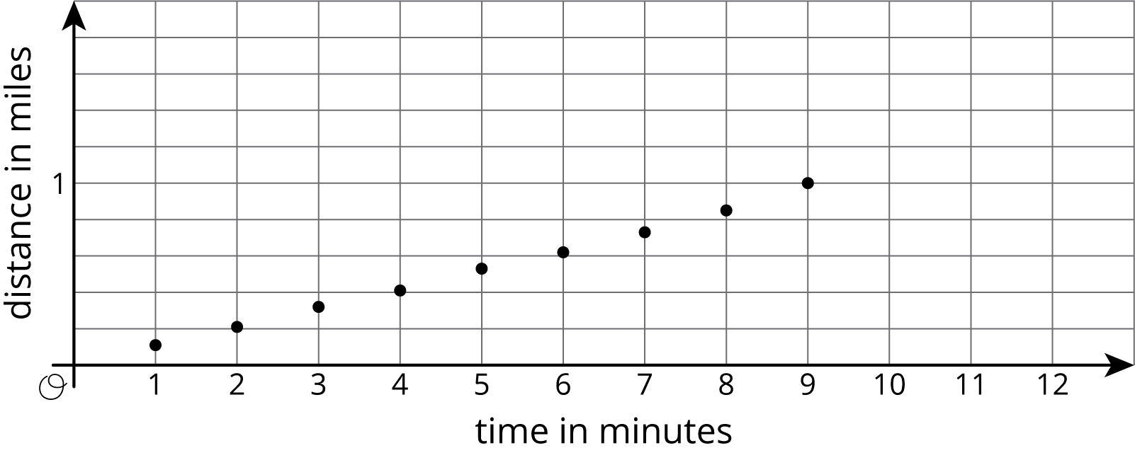 "A scatterplot in a coordinate plane with the origin labeled ""O."" The horizontal axis is labeled ""time in minutes"" and the numbers 1 through 12 are indicated. The vertical axis is labeled ""distance in miles,"" and the number 1 is indicated. The graph shows the trend of the data points moving approximately linearly upward and to the right.  The coordinates of the points are as follows: 1 comma 0 point 11, 2 comma 0 point 2 1, 3 comma 0 point 3 2, 4 comma 0 point 4 1, 5 comma 0 point 5 3, 6 comma 0 point 6 2, 7 comma 0 point 7 3, 8 comma 0 point 8 5, 9 comma 1."
