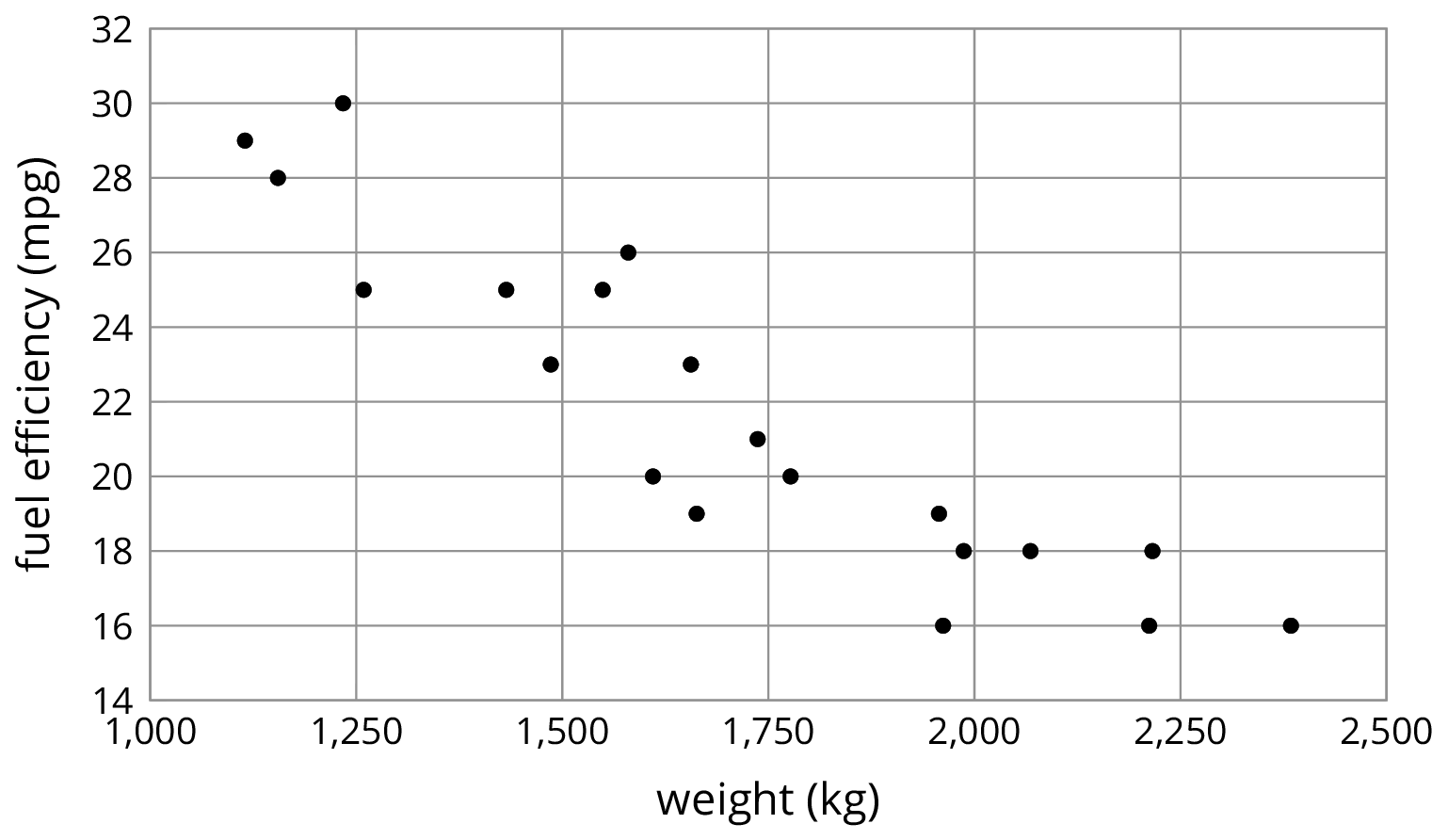 "A scatterplot with 20 data points. The horizontal axis is labeled ""weight, in kilograms"" and the numbers 1,000 through 2,500, in increments of 250, are indicated. The vertical axis is labeled ""fuel efficiency, in miles per gallon"" and the numbers 14 through 32, in increments of 2, are indicated. The graph shows the trend of the 20 data points moving linearly downward and to the right. The approximate coordinates of 11 selected data points are as follows:  1,130 comma 28. 1,240 comma 30. 1,400 comma 25. 1,490 comma 23. 1,550 comma 25. 1,590 comma 26. 1,650 comma 19. 1,740 comma 21. 1,775 comma 20. 1,950 comma 19. 2,200 comma 16."