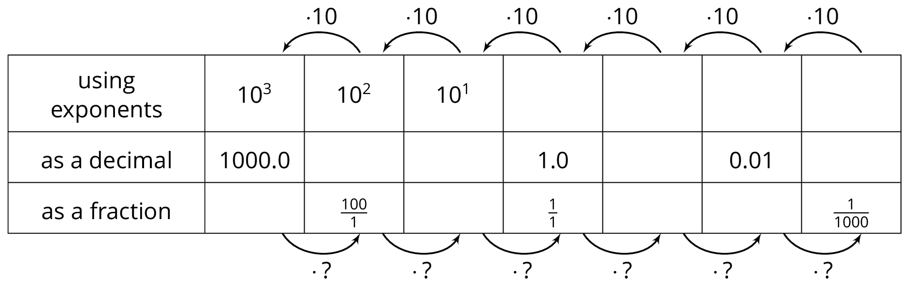 "An 8 column table with 3 rows of data. The first column contains a row header for each row. The data are as follows. Row 1: using exponents, 10 cubed; 10 squared; 10 to the first power; blank; blank; blank; blank.  Row 2: as a decimal, 1000 point 0; blank; blank; 1 point 0; blank, 0 point 0 1; blank.  Row 3: as a fraction, blank, the fraction 100 over 1; blank; the fraction 1 over 1; blank; blank; the fraction 1 over 1000. Above the table are arrows pointing from the 8th column to the 7th, the 7th column to the 6th, and so on. These arrows are labeled ""mulitply by 10"". Below the table are arrows pointing from the 2nd column to the 3rd, the 3rd column to the 4th, and so on. These arrows are labeled ""mulitply by question mark""."