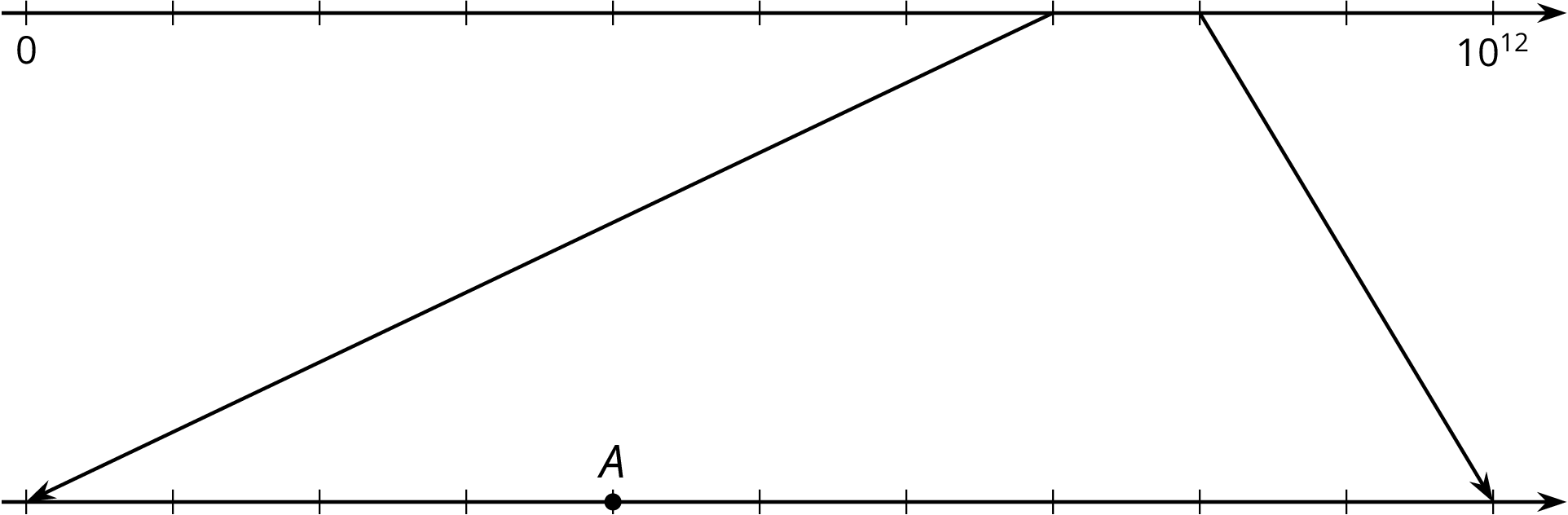A zoomed in number line where the top and bottom number lines have eleven evenly spaced tick marks. The first tick mark on the top number line is labeled 0 and the last tick mark is labeled 10 to the twelfth power. The remaining tick marks are blank. Two lines extend downward from the eighth and ninth tick marks, pointing to the first and eleveth tick marks on the second number line, representing a zoomed in portion of the first number line. Point A is located on the fifth tick mark, and the remaining tick marks are blank.