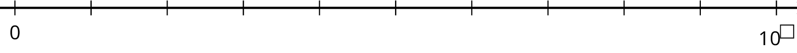 A number line with eleven evenly spaced tick marks. The first tick is labeled 0, the last tick is labeled 10 to the blank power, and the remaining tick marks are blank.