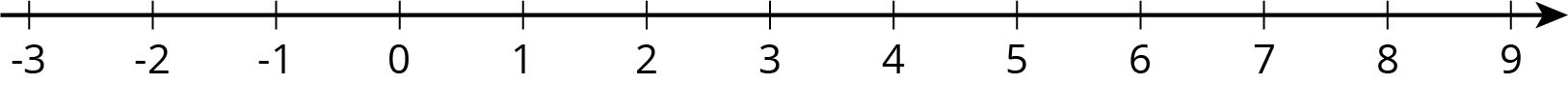 A numbre line that shows the integers from negative 3 to 9
