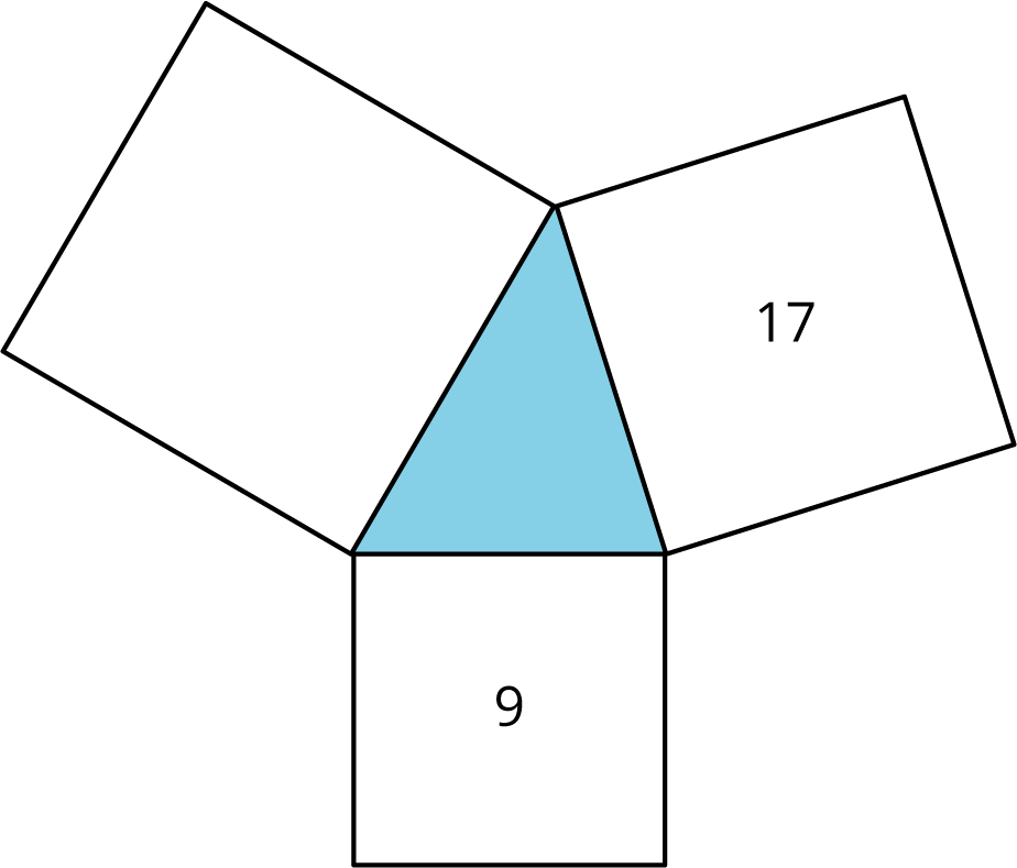 An acute triangle with squares along each side of the triangle. Each square has sides equal to the length of the side of the triangle it touches. The square on the bottom is touching the shortest side and is labeled 9. The square on the top right is touching the next longest side and is labeled 17. The square on the top left is touching the longest side and is unlabeled.