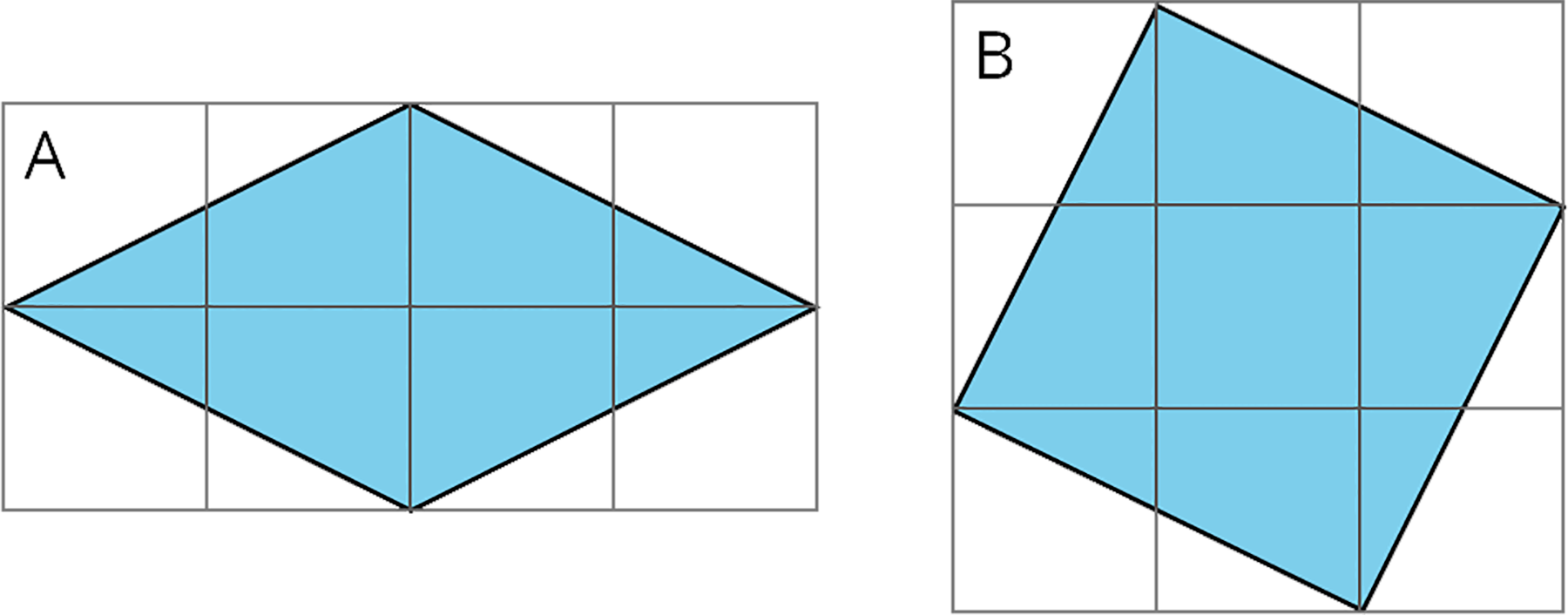 """Two quadrilaterals, labeled """"A"""" and """"B,"""" on square grids. Both quadrilaterals are not aligned to the horizontal or vertical gridlines.  Quadrilateral """"A"""" is on a grid that has 2 rows of 4 squares. The quadrilateral is drawn starting at the left most vertex. The second vertex is 2 squares to the right and 1 square up from the first vertex. The third vertex is 2 squares to the right and 1 square down from the second vertex. The fourth vertex is 2 squares to the left and 1 square down from the third vertex. The first vertex is 2 squares to the left and 1 square up from the fourth vertex.   Quadrilateral """"B"""" is on a grid that has 3 rows of 3 squares. The quadrilateral is drawn starting at the left most vertex. The second vertex is 1 square to the right and 2 squares up from the first vertex. The third vertex is 2 squares to the right and 1 square down from the second vertex. The fourth vertex is 1 square to the left and 2 squares down from the third vertex. The first vertex is 2 squares to the left and 1 square up from the fourth vertex."""