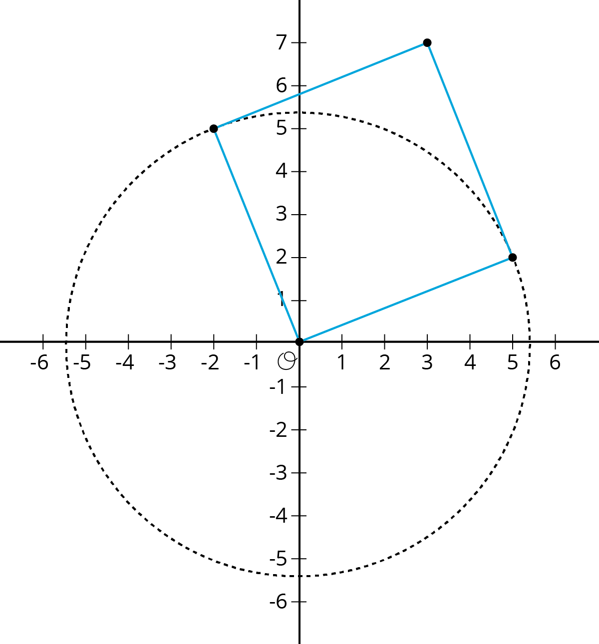 """A coordinate plane with the origin labeled """"O."""" The x-axis has the numbers negative 6 through 6 indicated with tick marks. The y-axis has the numbers negative 6 through 7 indicated with tick marks. A square and a circle are drawn on the grid so that the circle's circumference passes through 2 of the squares vertices. The circle's center is the origin and it's circumference is indicated by a dashed line that passes through the following approximate points on the axes: Negative 5 point 3 comma 0, 0 comma 5 point 3, 5 point 3 comma 0, and 0 comma negative 5 point 3.  The square is tilted so that all its sides are diagonal to the coordinate grid. It has vertices at: 0 comma 0, negative 2 comma 5, 3 comma 7, and 5 comma 2. The circumference of the circle passes through the square's vertices at negative 2 comma 5 and 5 comma 2 so that the sides of the square, extending from the origin to those 2 vertices, are within the circle. @Kia Johnson I didn't want to say that the sides of the square were the radius felt like taking away some of the cognitive demand) but felt a little wordy. REPLY 11:44 (Fixed some language, now that I am writing for same image on grid): A coordinate plane with the origin labeled """"O."""" The x-axis has the numbers negative 6 through 6 indicated with tick marks. The y-axis has the numbers negative 6 through 7 indicated with tick marks. A square and a circle are drawn on the plane so that the circle's circumference passes through 2 of the squares vertices. The circle's center is the origin and it's circumference is indicated by a dashed line that passes through the following approximate points on the axes: Negative 5 point 3 comma 0, 0 comma 5 point 3, 5 point 3 comma 0, and 0 comma negative 5 point 3.  The square is tilted so that all its sides are diagonal to the coordinate grid. It has vertices at: 0 comma 0, negative 2 comma 5, 3 comma 7, and 5 comma 2. The circumference of the circle passes through the square's vertices at negative 2 comma 5 and 5 c"""