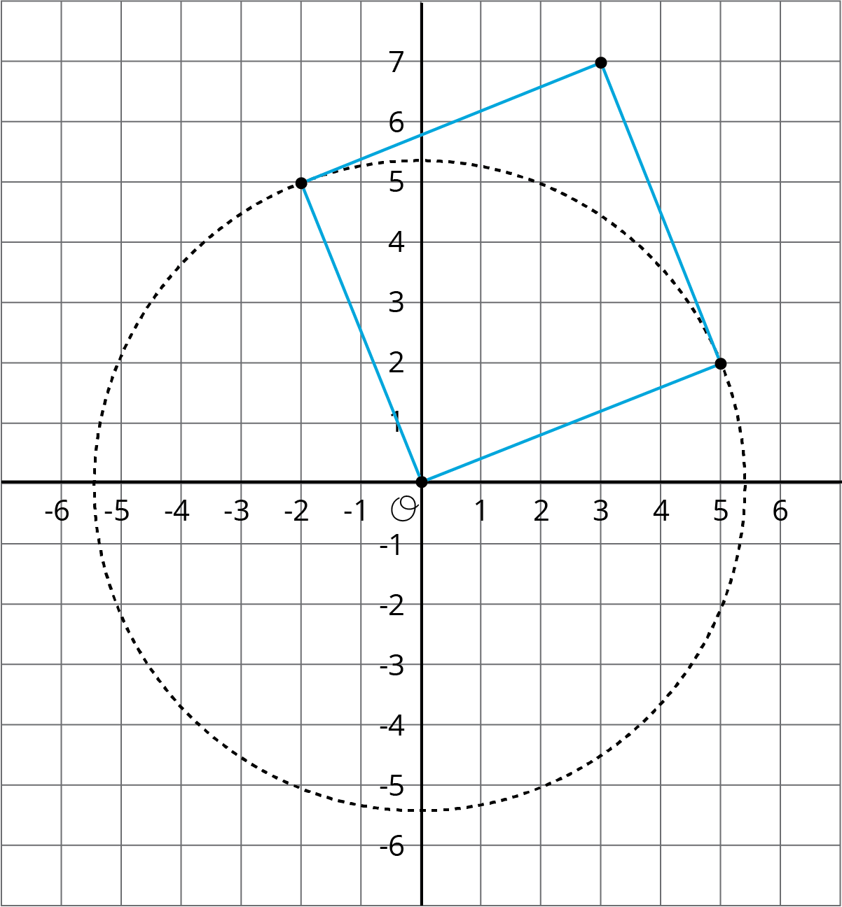 """A coordinate grid with the origin labeled """"O."""" The x-axis has the numbers negative 6 through 6 indicated with gridlines. The y-axis has the numbers negative 6 through 7 indicated with gridlines. A square and a circle are drawn on the grid so that the circle's circumference passes through 2 of the squares vertices. The circle's center is the origin and it's circumference is indicated by a dashed line that passes through the following approximate points on the axes: Negative 5 point 3 comma 0, 0 comma 5 point 3, 5 point 3 comma 0, and 0 comma negative 5 point 3. The square is tilted so that all its sides are diagonal to the coordinate grid. It has vertices at: 0 comma 0, negative 2 comma 5, 3 comma 7, and 5 comma 2. The circumference of the circle passes through the square's vertices at negative 2 comma 5 and 5 comma 2 so that the sides of the square, extending from the origin to those 2 vertices, are within the circle."""