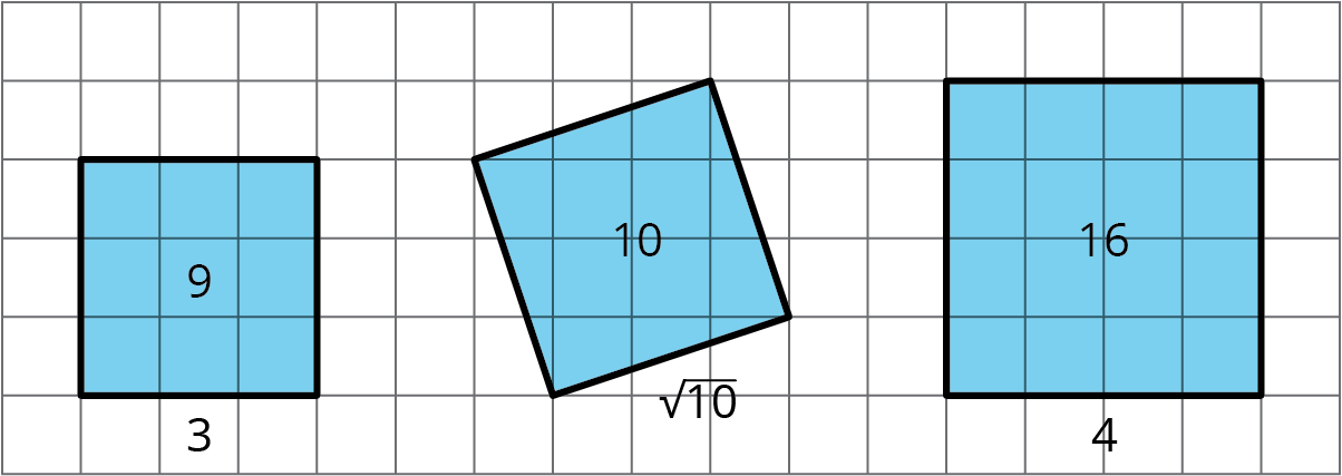 There are 3 squares on a square grid, arranged in order of area, from smallest, on the left, to largest, on the right.  The left most square is aligned to the grid and has side lengths of 3 with an area of 9.  The middle square is tilted on the grid so that its sides are diagonal to the grid. The square is labeled with a side length of square root of 10 and an area of 10. The right most square is aligned to the grid and has side lengths of 4 with an area of 16.