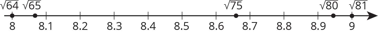A number line with the numbers 8 through 9, in increments of zero point 1, are indicated. The square root of 64 is indicated at 8. The square root of 65 is indicated between 8 and 8 point 1, where the square root of 65 is closer to 8 point 1. The square root of 75 is indicated between 8 point 6 and 8 point 7, the square root of 75 is closer to 8 point 7. The square root of 80 is indicated between 8 point 9 and 9, where the square root of 80 is closer to 8 point 9. The square root of 81 is indicated at 9.
