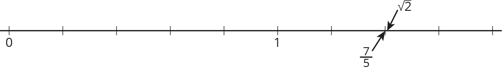 A number line with 10 evenly spaced tick marks. The first tick mark is labeled 0 and the sixth tick mark is labeled 1. An arrow points to the eighth tick mark and is labeled seven-fifths. A second arrow points to a point slightly to the right of the eighth tick mark and is labeled the square root of 2.