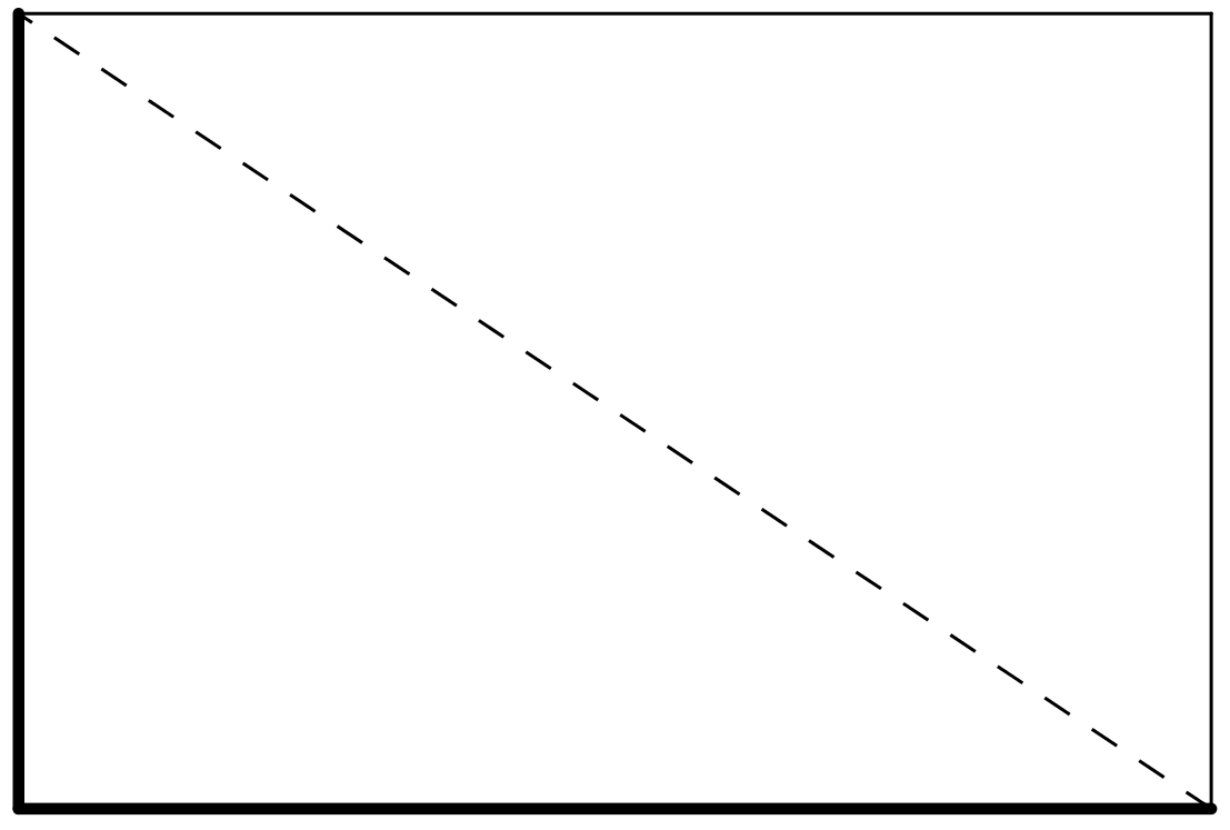 A rectangle with a horizontal base and vertical height bolded. A dashed line is drawn from the top left vertex to the bottom right vertex.