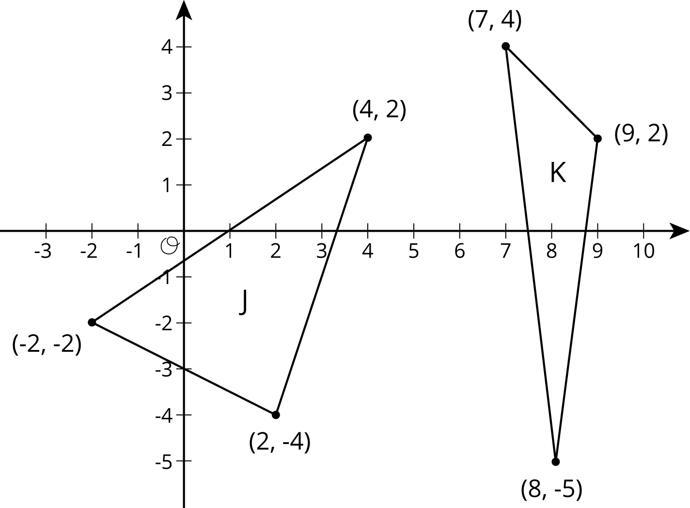 """Two triangles labeled """"J"""" and """"K"""" are graphed in the coordinate plane with the origin labeled """"O"""". The numbers negative 3 through 10 are indicated on the horizontal axis and the numbers negative 5 through 4 are indicated on the vertical axis. The triangles have the following vertices:  Triangle """"J"""": Negative 2 comma negative 2. 2 comma negative 4. 4 comma 2.  Triangle """"K"""": 7 comma 4. 9 comma 2. 8 comma negative 5."""