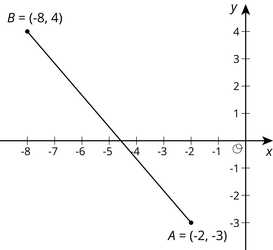 """The graph of a line segment in the coordinate plane with the origin labeled """"O"""". On the x-axis, the numbers negative 8 through 0 are indicated. On the y-axis, the numbers negative 3 through 4 are indicated. The line segment begins to the left of the y axis and above the x axis at the point labeled B where point B has coordinates negative 8 comma 4. The line segment slants downward and to the right, crosses the x axis and ends at the point labeled A. Point A has coordinates negative 2 comma negative 3."""