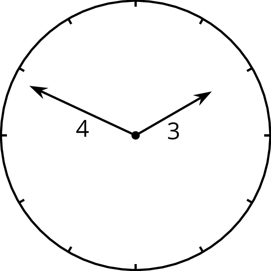 The image of a circle that represent an analog clock. On the circle are 12 evenly spaced tick marks. There are two hands on the clock. One hand is labeled 3, begins in the center of the circle and extends upward and to the right, and points to the third tick mark from the top. The other hand is labeled 4, begins in the center of the circle and extends upward and to the left. It points to the eleventh tick mark from the top.