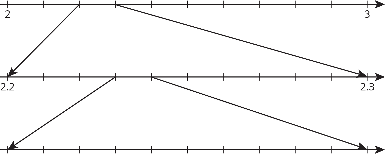 """A zooming number line that is composed of 3 number lines, aligned vertically, each with 11 evenly spaced tick marks. On the top number line, the first tick mark is labeled """"2"""" and the eleventh tick mark is labeled """"3."""" Two arrows are drawn from the top number line to the middle number line; one arrow is drawn from the third tick mark on the top number line to the first tick mark on the middle number line. The other arrow is drawn from the fourth tick mark on top number to the eleventh tick mark on the middle number line. On the middle number line, the first tick mark is labeled """"2 point 2"""" and the eleventh tick mark is labeled """"2 point 3."""" Two arows are drawn from the middle number line to the bottom number line; one arrow is drawn from the fourth tick mark on the middle number line to the first tick mark on the bottom number line. The other arrow is drawn from the fifth tick mark on the middle number line to the eleventh tick mark on the bottom number line. The bottom number line has no numbers indicated."""