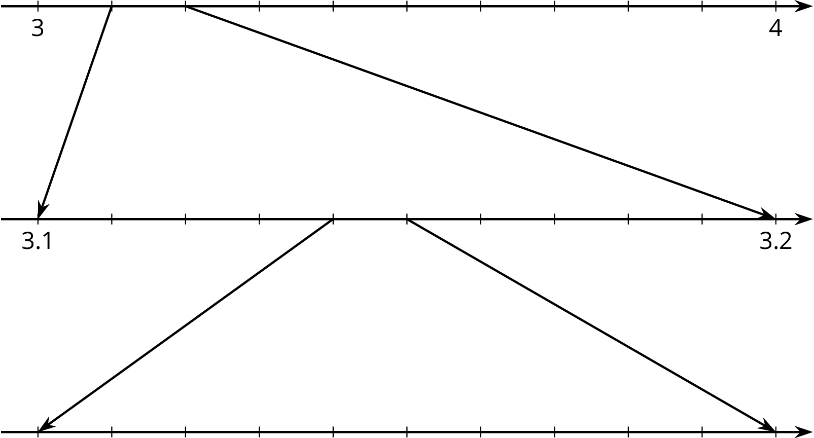 "A zooming number line consisting of 3 number lines, aligned vertically, each with 11 evenly spaced tick marks. On the top number line, the first tick mark is labeled ""3"" and the eleventh tick mark is labeled ""4."" Two arrows are drawn from the top number line to the middle number line. The first arrow is drawn from the second tick mark on the top number line to the first tick mark on the middle number line. The other arrow is drawn from the third tick mark on top number to the eleventh tick mark on the middle number line. On the middle number line, the first tick mark is labeled ""3 point 1"" and the eleventh tick mark is labeled ""3 point 2."" Two arrows are drawn from the middle number line to the bottom number line. The first arrow is drawn from the fifth tick mark on the middle number line to the first tick mark on the bottom number line. The other arrow is drawn from the sixth tick mark on the middle number line to the eleventh tick mark on the bottom number line. The bottom number line is not labeled."