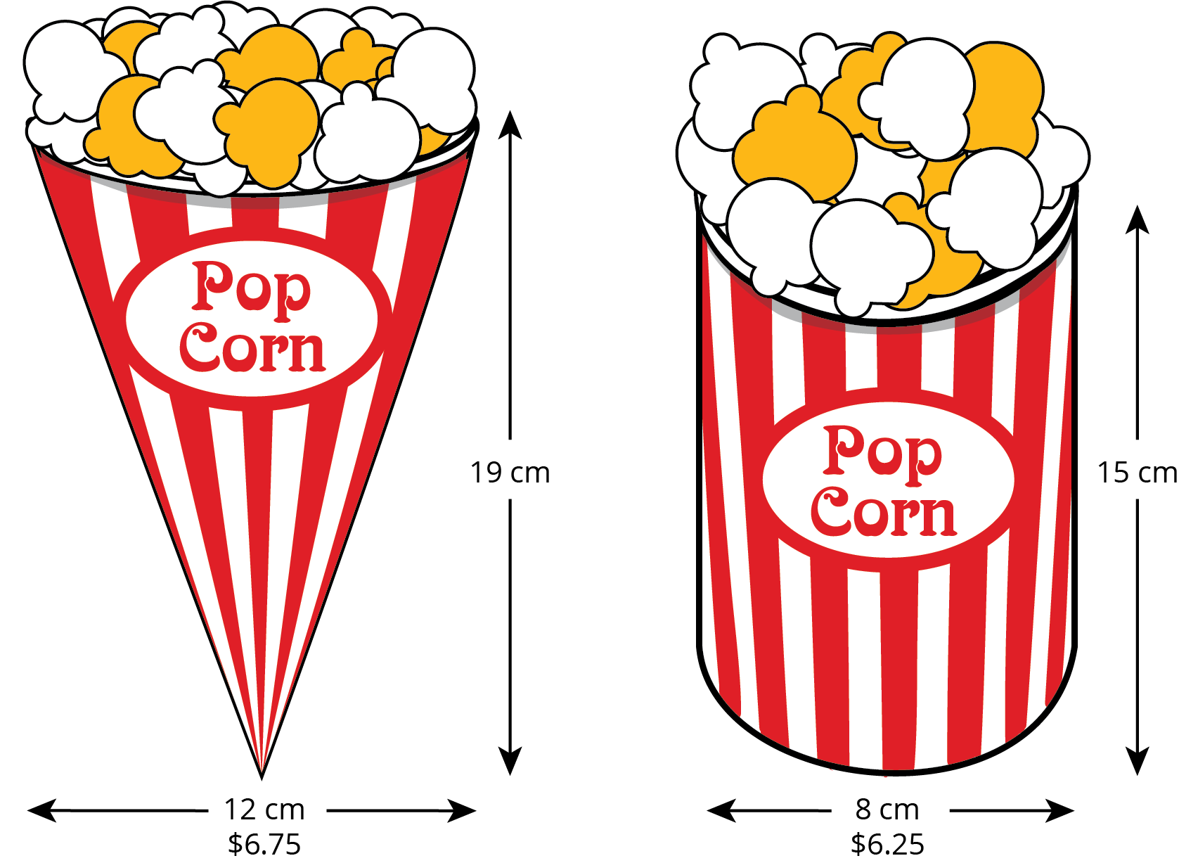 An image of two containers of popcorn. The first container of popcorn is shaped like a cone. The distance from the edge of the opening to the point at the bottom is labeled 19 centimeters. The distance that passes through the center of the circlular base from one edge of the opening to the other edge of the opening is 12 centimeters. The price is labeled as 6 point 7 5 dollars. The second container of popcorn is shaped like a cylinder. The horizontal distance from the edge of the opening to the bottom of the container is 15 centimeters. The distance that passes through the center of the circular base from one edge of the opening to the other edge of the opening is 8 centimeters. The price is labeled as 6 point 2 5 dollars.