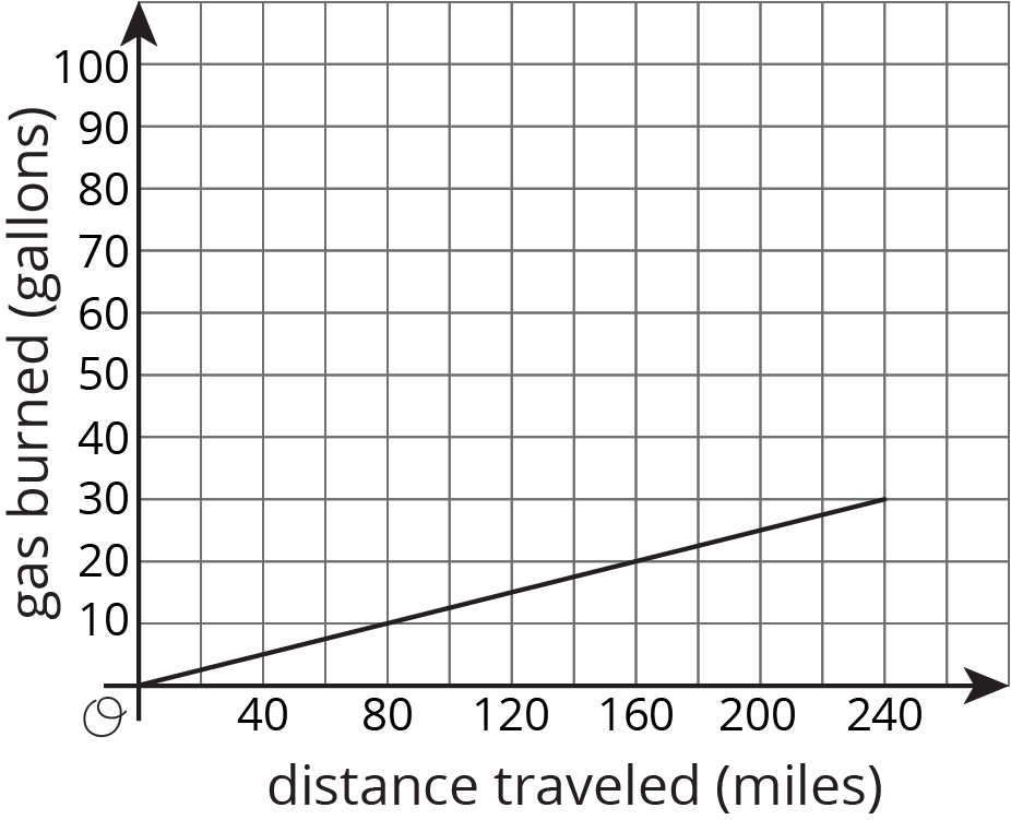"A line is graphed in the coordinate plane with the origin labeled ""O."" The horizontal axis is labeled ""distance traveled in miles"" and the numbers 0 through 240, in increments of 40, are indicated. The vertical axis is labeled ""gas burned in gallons"" and the numbers 0 through 100, in increments of 10, are indicated. The line begins at the origin. It moves slants upward and to the right passing through the coordinates 80 comma 10, 160 comma 20, and ends at the point 240 comma 30."