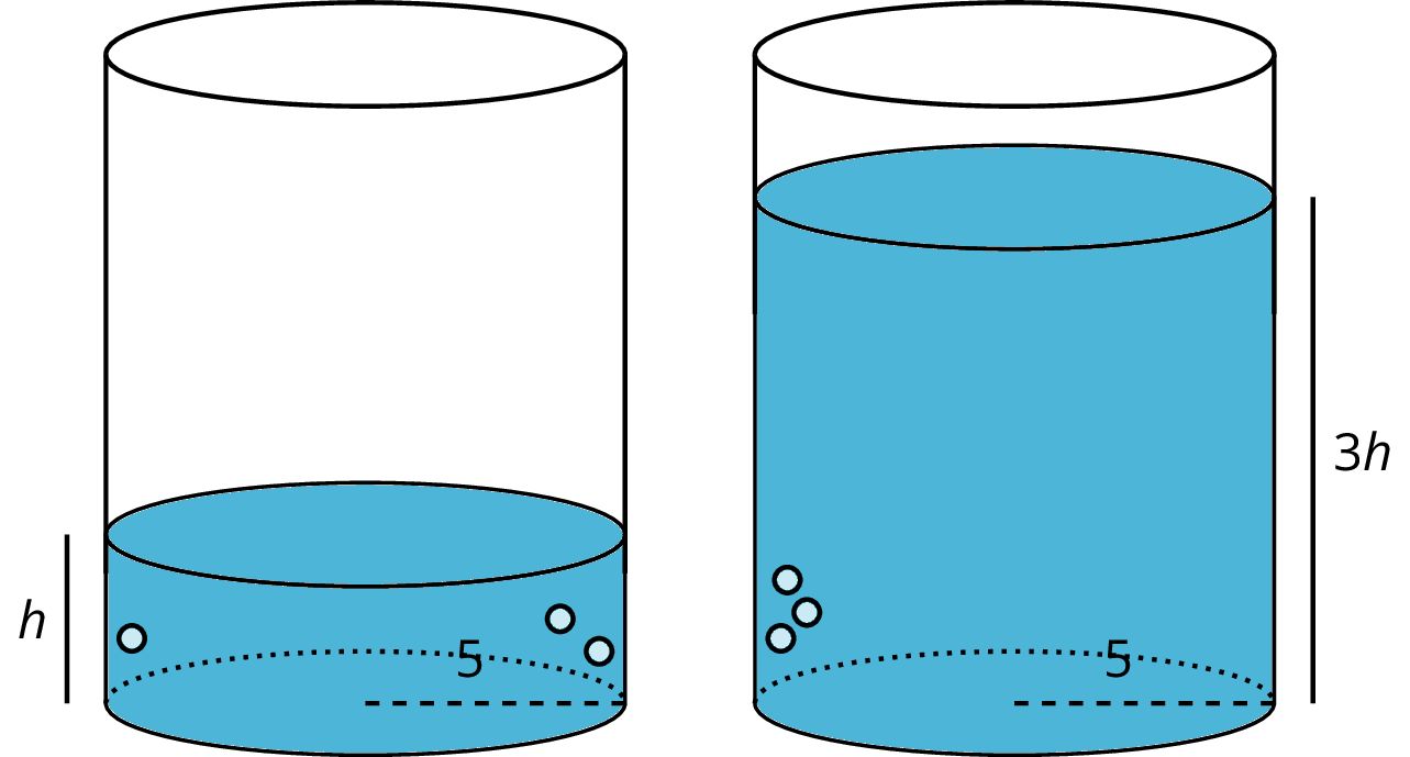 "Two identical right circular cylinders with different amounts of shading. The cylinder on the left has a radius labeled 5. The height of the shading in the cylinder on the left is labeled h. The cylinder on the right has a radius labeled 5. The height of the shading in the cylinder on the right is labeled ""three h."""
