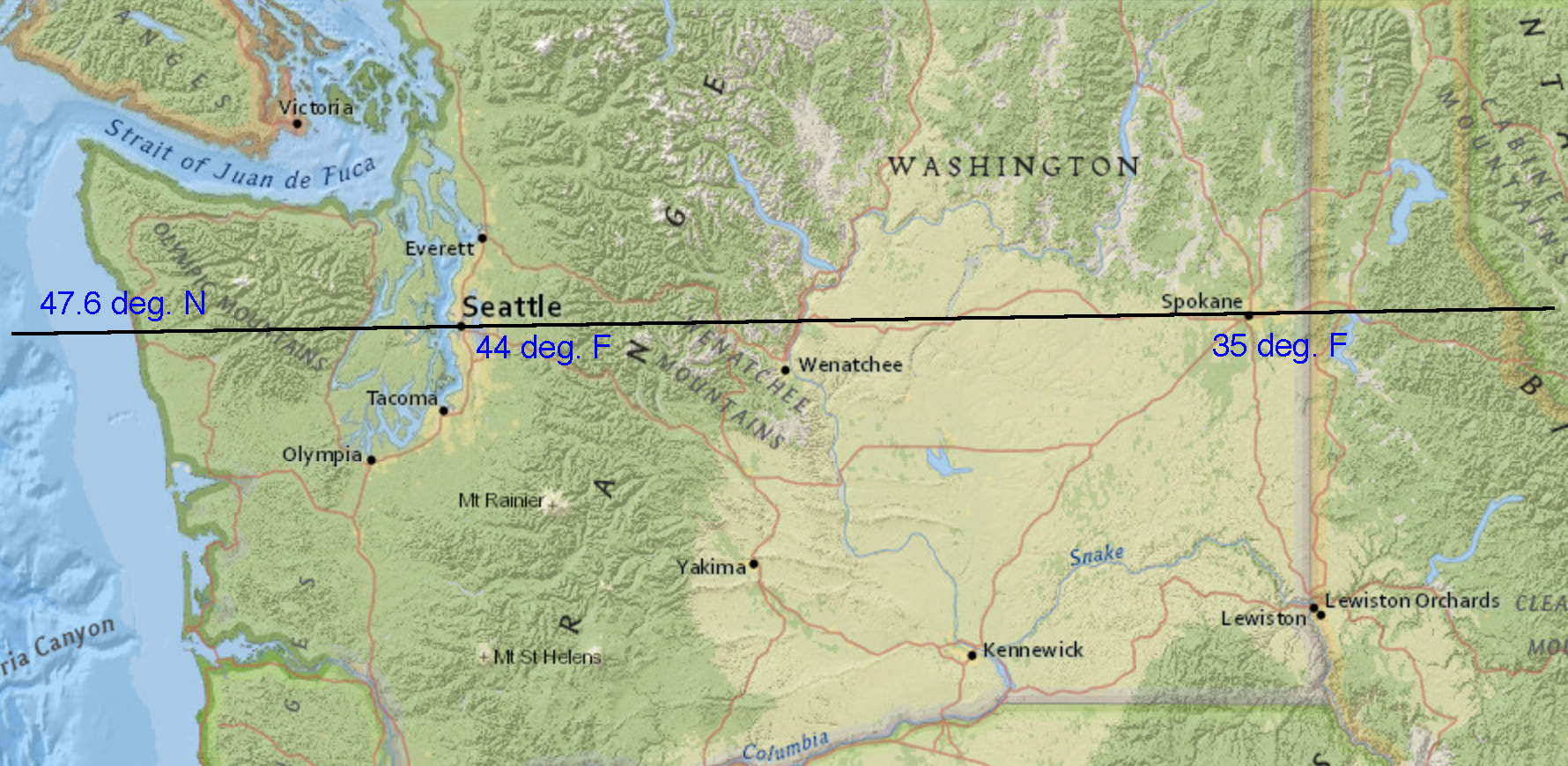 "A map of Washington state. A horizontal line, labeled ""forty seven point 6 degrees north"" passes through two points - the cities of Seattle and Spokane. Next to Seattle, the listed temperature is ""44 degrees Fahrenheit."" Next to Spokane, the listed temperature is ""35 degrees Fahrenheit."""