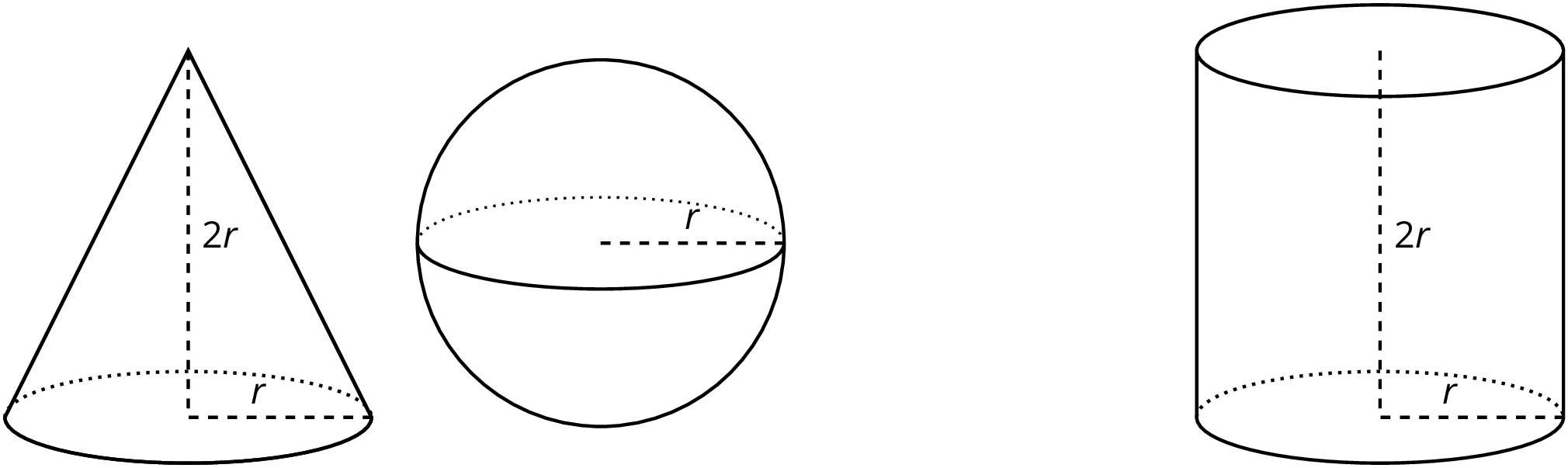 """A cone, a sphere and a cylinder. The height of the cone is labeled """"2 r"""" and the radius of the cone is labeled """"r."""" The radius of the sphere is labeled """"r."""" The height of the cylinder is labeled """"2 r"""" and the radius of the cylinder is labeled """"r."""""""